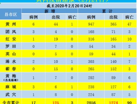 【头条】黄冈疫情速报!(2月21日)